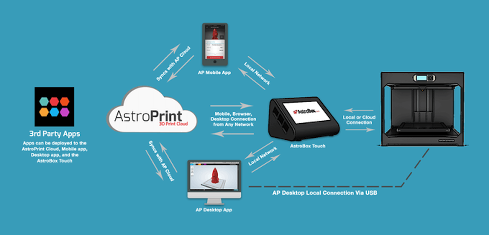 Choose how to connect your 3D Printer (Which AstroBox